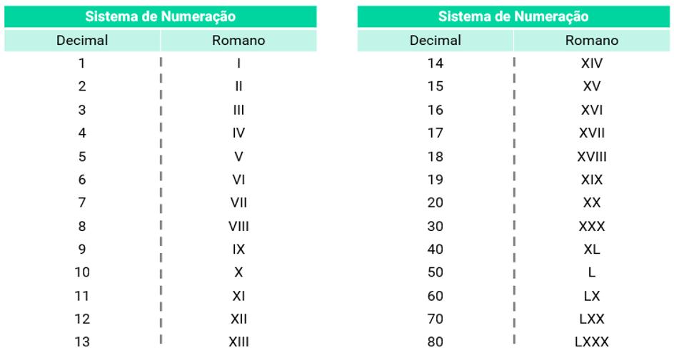 tabela de numeros romanos completa descomplica tabela de numeros romanos completa