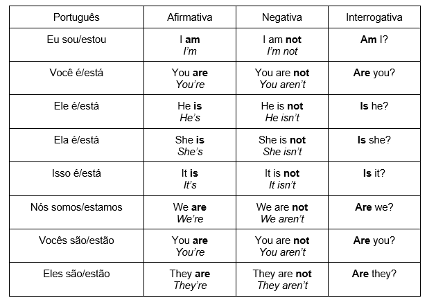 Verbo to be - Presente Simples