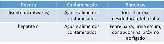 Viroses transmitidas pela água e alimentos contaminados: disenteria, ou rotavírus, e hepatite A