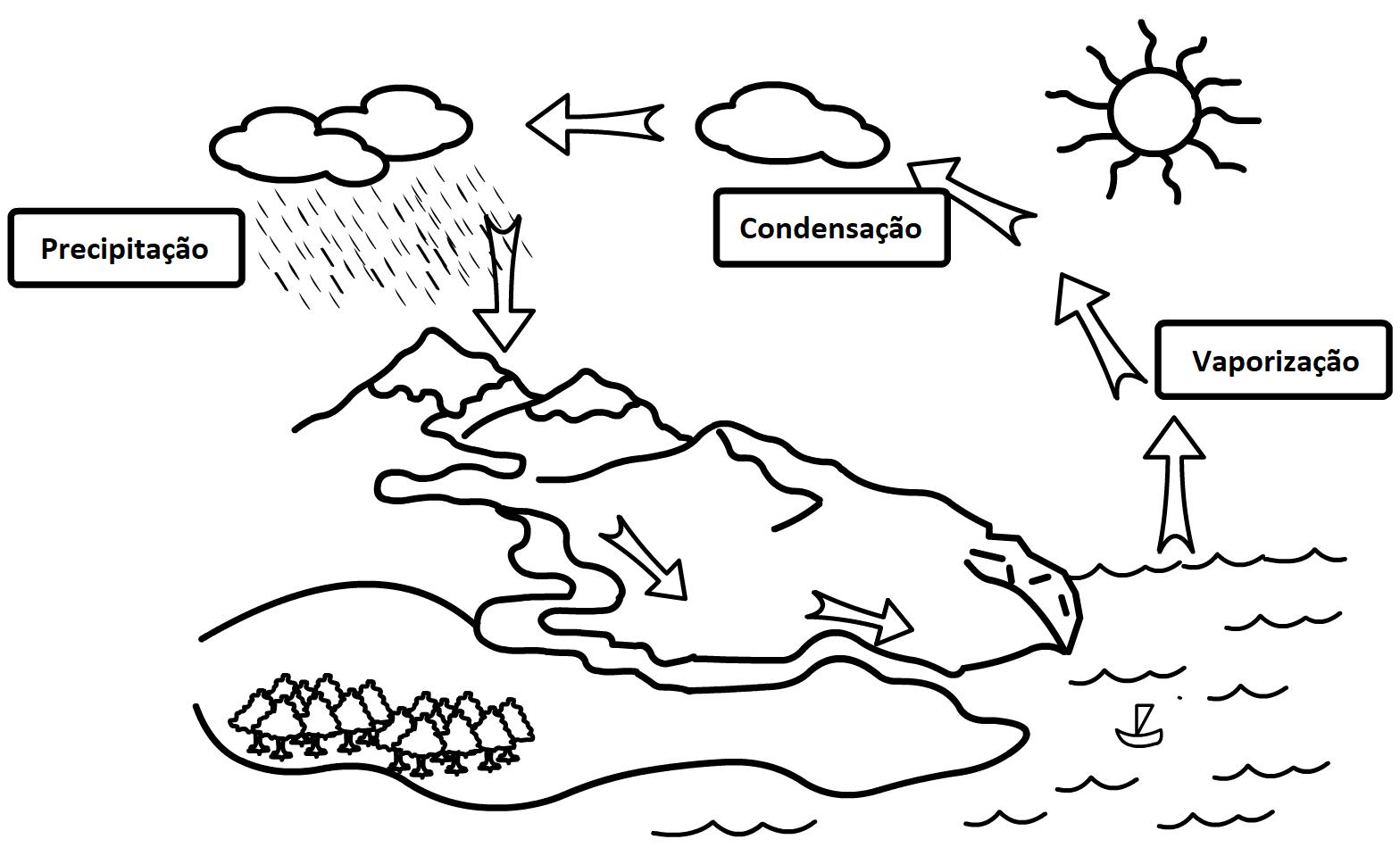Desenho simplificado mostrando o ciclo da água