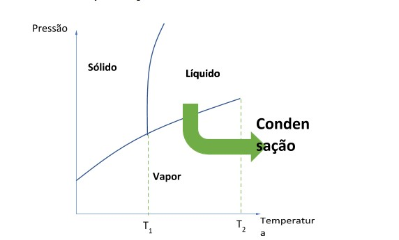ondensação no diagrama de fases