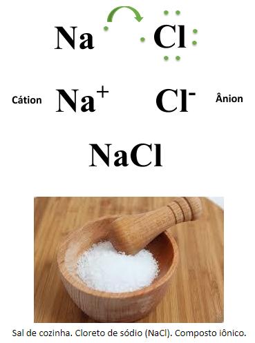 Sal de cozinha. Cloreto de sódio (NaCl). Composto iônico.