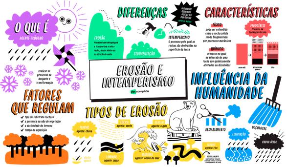 Mapa Mental - Erosão e Intemperismo - Confira o vídeo animado no Youtube