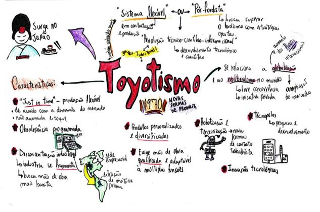 Toyotismo @geoperspectivas