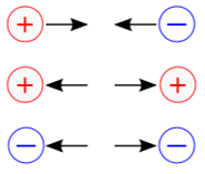 Figura 01 - Interação entre cargas