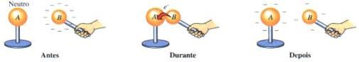 Figura 03 - Eletrização por contato