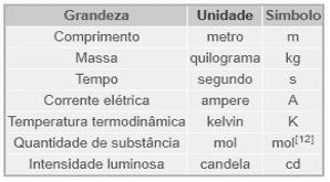 Disponível em: https://pt.wikipedia.org/wiki/Sistema_Internacional_de_Unidades